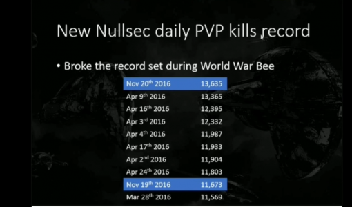 Nullsec Daily PvP Kills Record