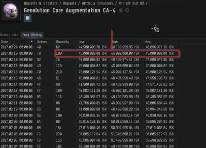 CA-4 Price History