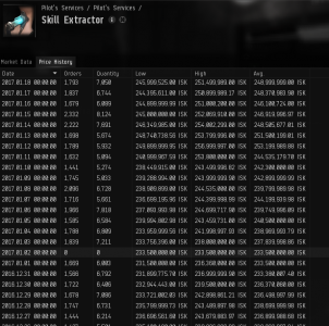 Extractors History Table
