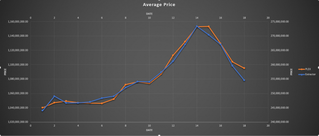 Average Price of PLEX and Extractors in The Forge