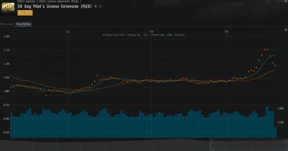 Plex Graph