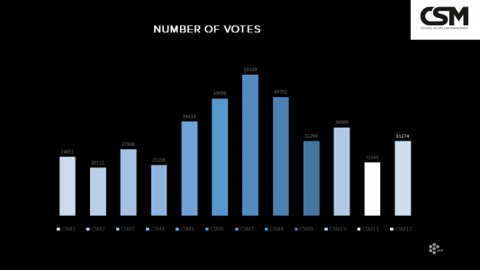 Historic voter numbers CSM