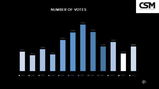 Historic voter numbers CSM