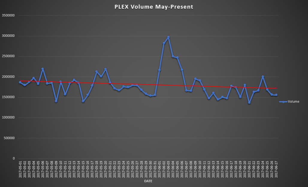 Plex Volume May 1 - June 27