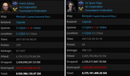 Darkness scored a double Rorqual kill in Delve. Don't go AFK in capitals.