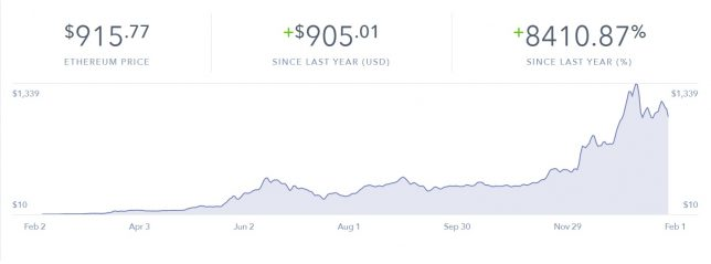 Ethereum Price chart, 1 year