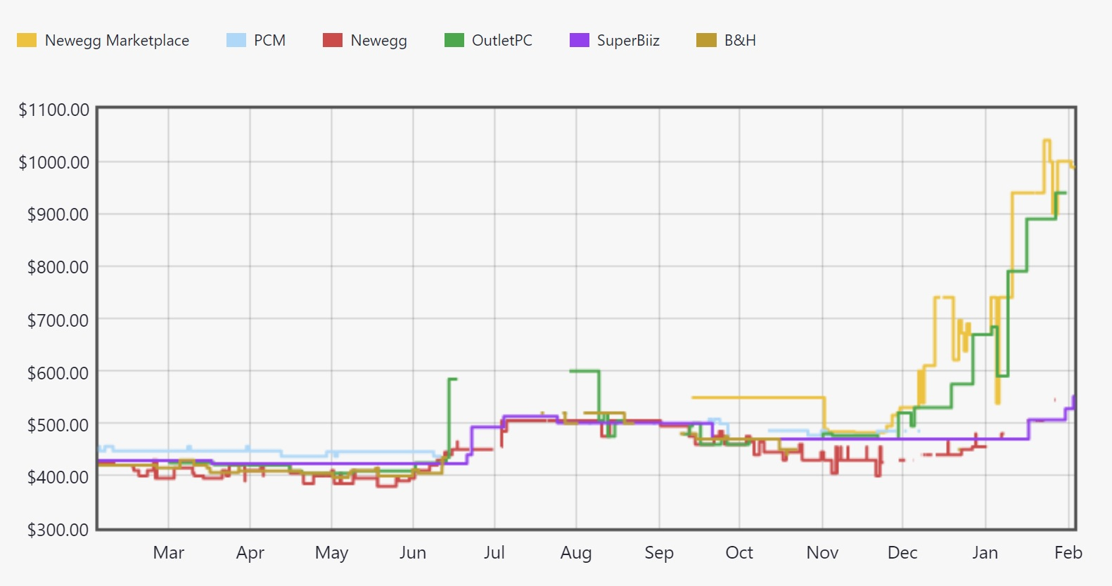 Is Cryptocurrency Ruining the GPU Market? - INN