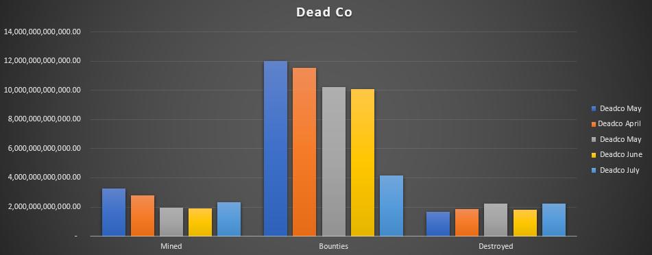 Dead Co