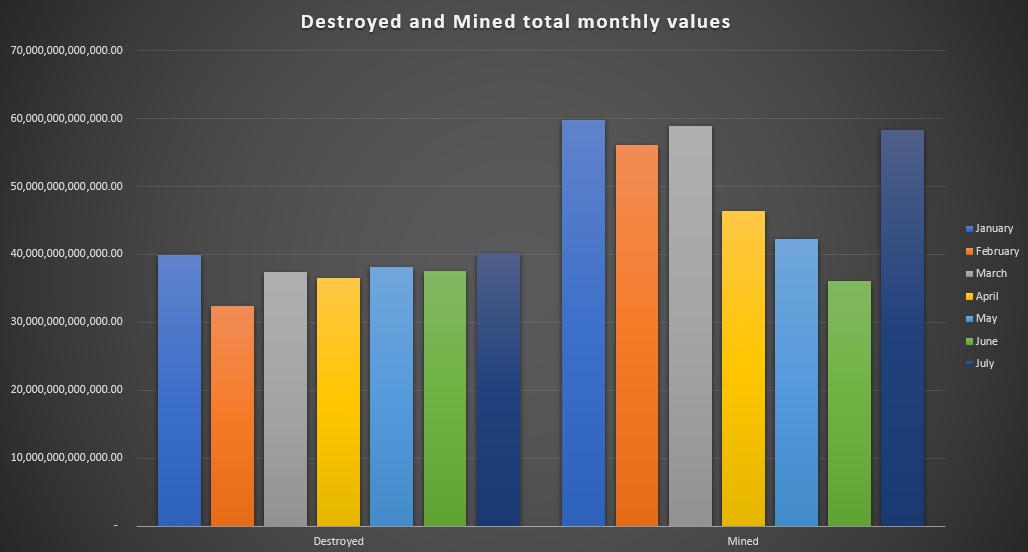 YTD Destruction and Mining