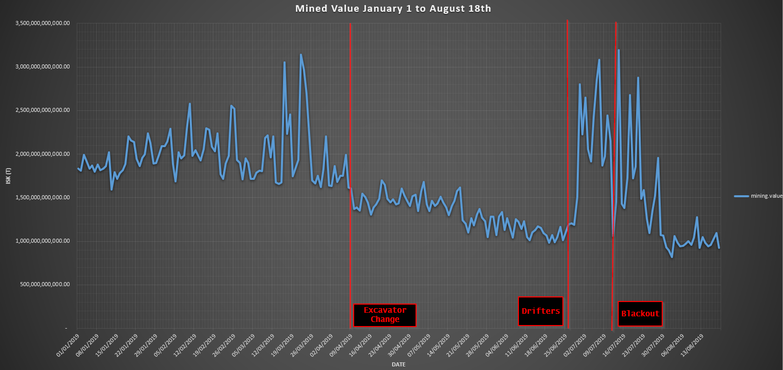 Mined Value YTD